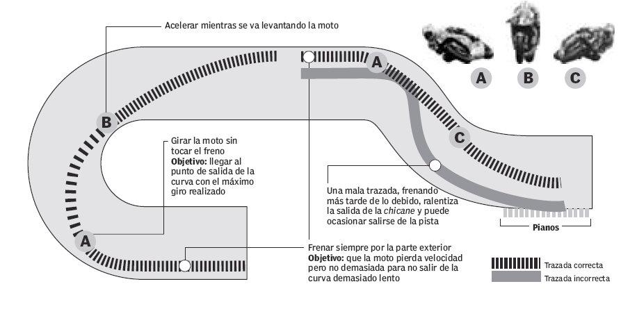 grafico-como-trazar-curvas-en-moto